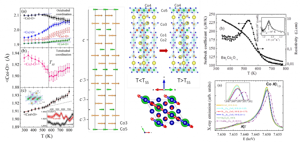 Magnetic Electronic, spin-state, and magnetic transitions in